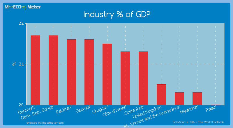 Industry % of GDP of Costa Rica