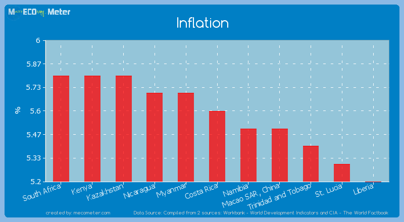 Inflation of Costa Rica