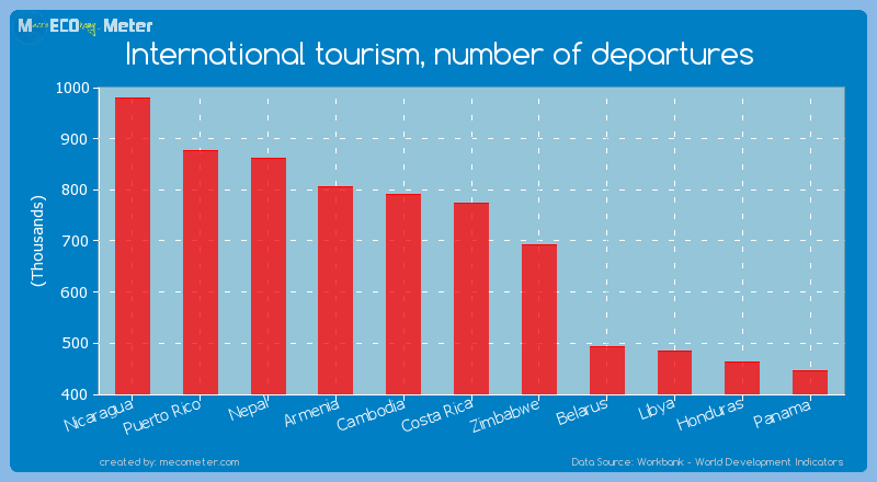 International tourism, number of departures of Costa Rica