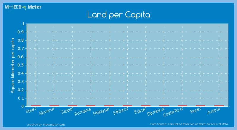 Land per Capita of Costa Rica
