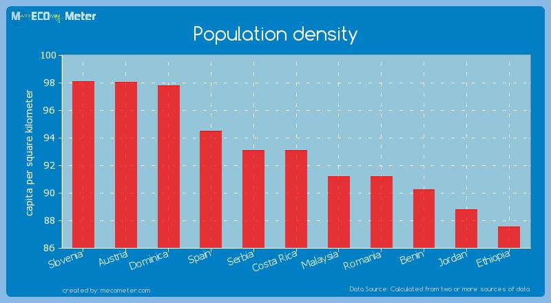 Population density of Costa Rica