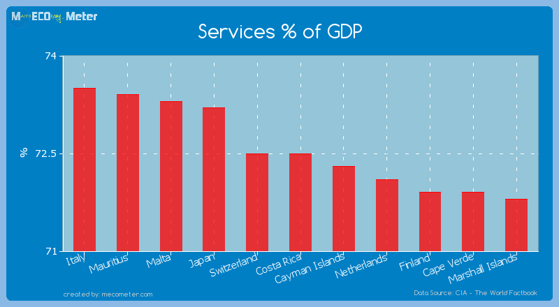 Services % of GDP of Costa Rica