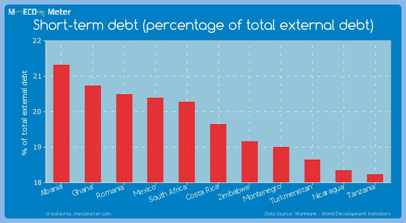 Short-term debt (percentage of total external debt) of Costa Rica