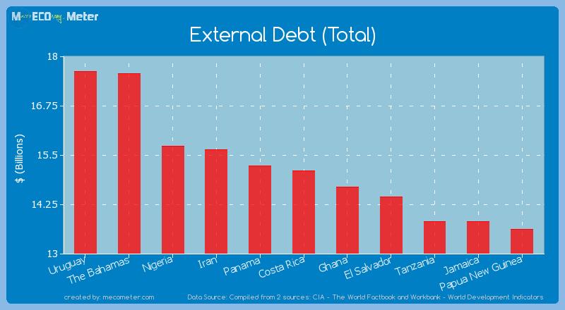 External Debt (Total) of Costa Rica