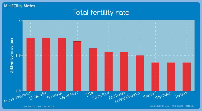 Total fertility rate of Costa Rica