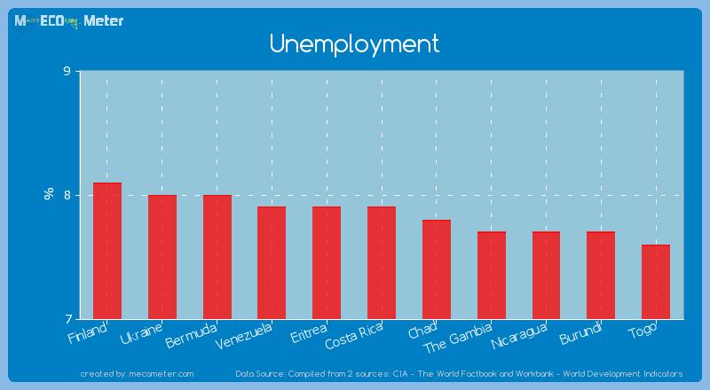 Unemployment of Costa Rica