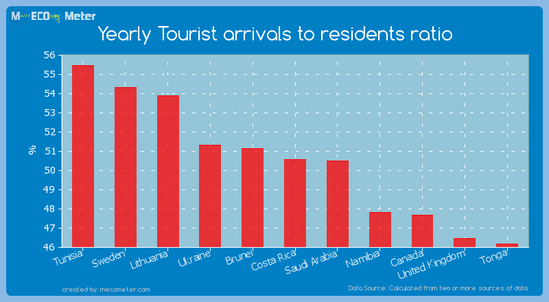 Yearly Tourist arrivals to residents ratio of Costa Rica