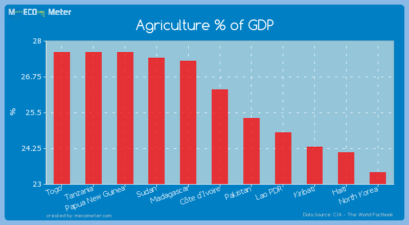Agriculture % of GDP of C�te d'Ivoire