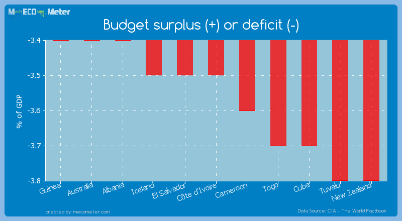 Budget surplus (+) or deficit (-) of C�te d'Ivoire