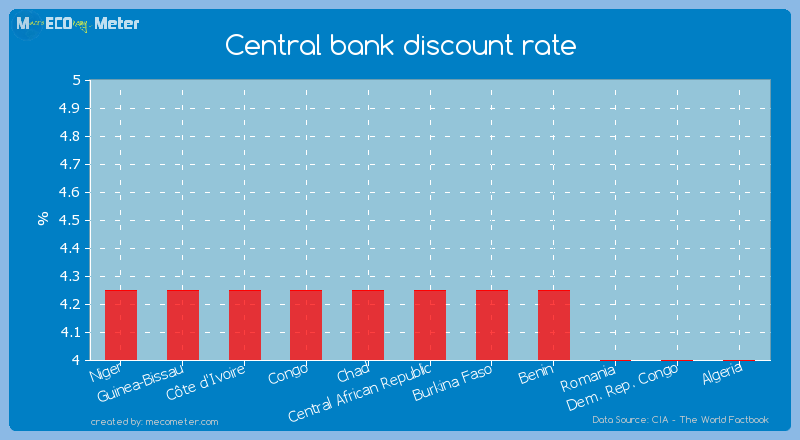 Central bank discount rate of C�te d'Ivoire