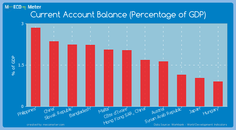 Current Account Balance (Percentage of GDP) of C�te d'Ivoire