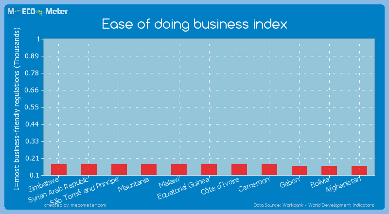 Ease of doing business index of C�te d'Ivoire