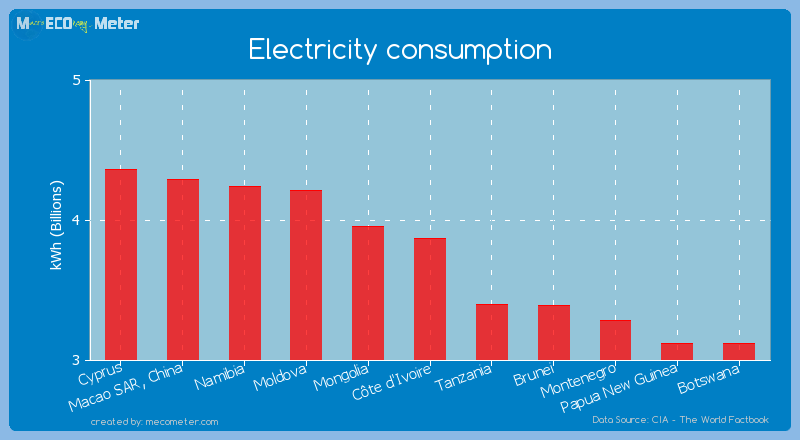 Electricity consumption of C�te d'Ivoire