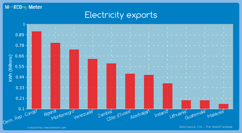 Electricity exports of C�te d'Ivoire