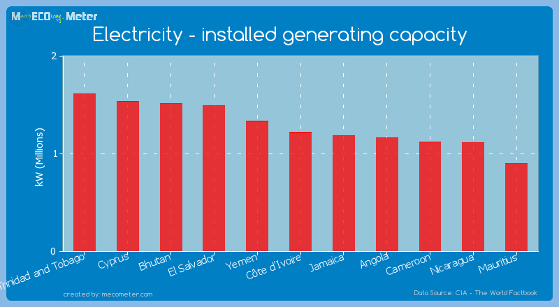 Electricity - installed generating capacity of C�te d'Ivoire