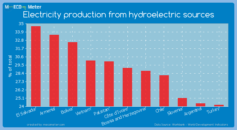 Electricity production from hydroelectric sources of C�te d'Ivoire