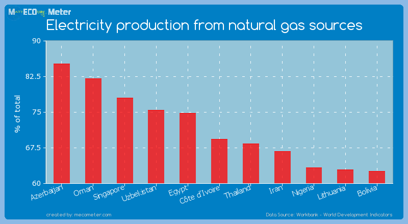 Electricity production from natural gas sources of C�te d'Ivoire