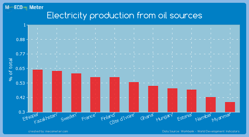 Electricity production from oil sources of C�te d'Ivoire