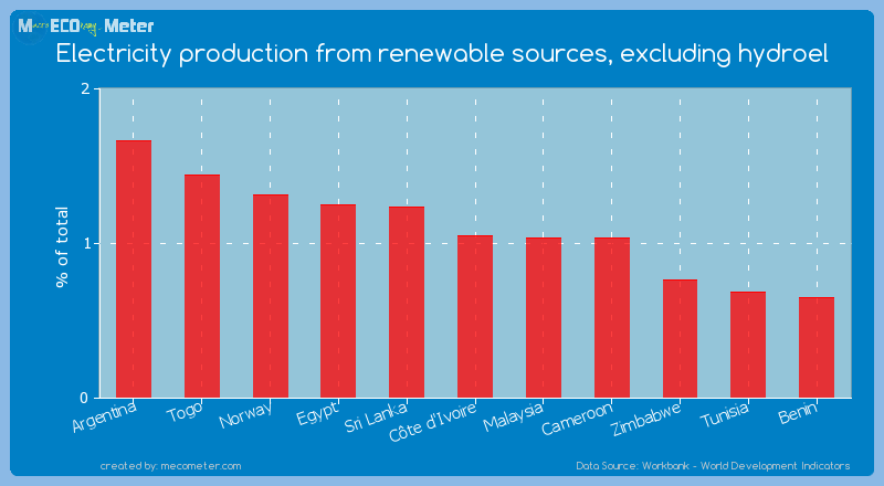 Electricity production from renewable sources, excluding hydroel of C�te d'Ivoire