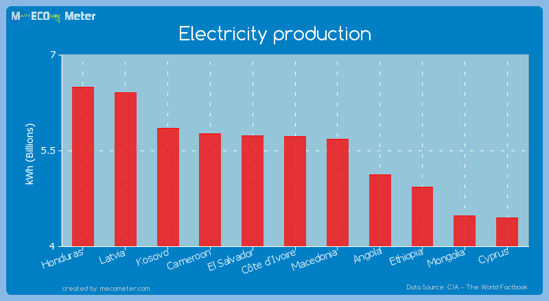 Electricity production of C�te d'Ivoire