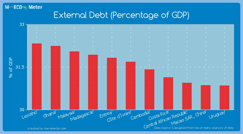 External Debt (Percentage of GDP) of C�te d'Ivoire