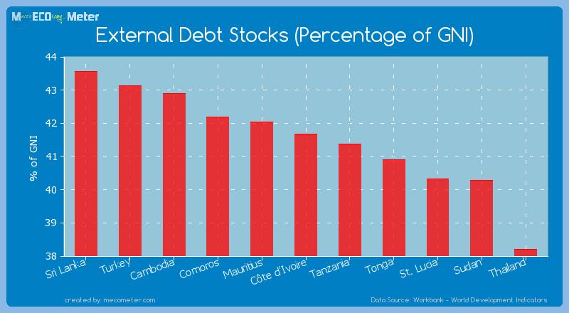 External Debt Stocks (Percentage of GNI) of C�te d'Ivoire
