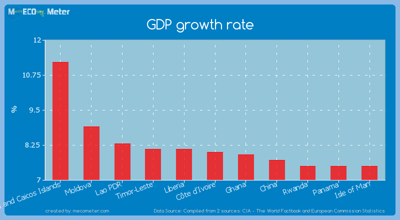 GDP growth rate of C�te d'Ivoire