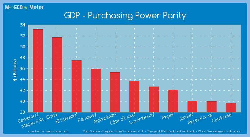 GDP - Purchasing Power Parity of C�te d'Ivoire