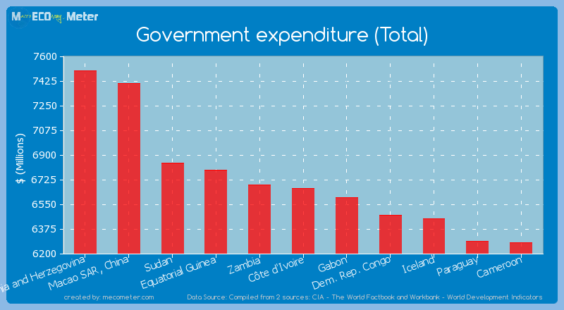 Government expenditure (Total) of C�te d'Ivoire