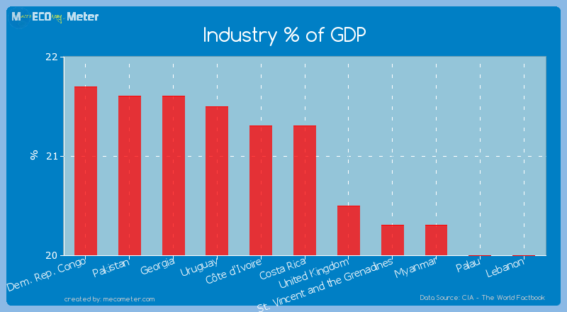 Industry % of GDP of C�te d'Ivoire