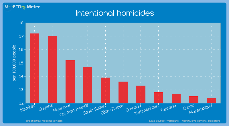 Intentional homicides of C�te d'Ivoire