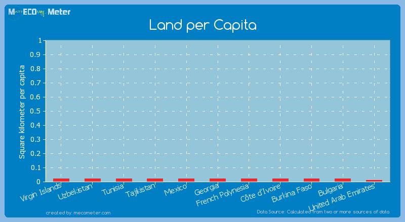 Land per Capita of C�te d'Ivoire