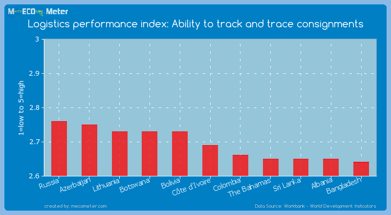 Logistics performance index: Ability to track and trace consignments of C�te d'Ivoire