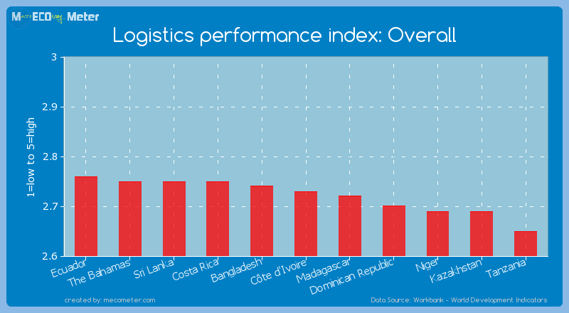 Logistics performance index: Overall of C�te d'Ivoire
