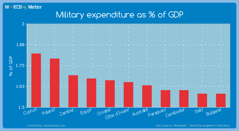 Military expenditure as % of GDP of C�te d'Ivoire