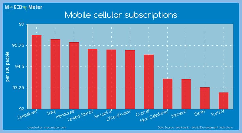 Mobile cellular subscriptions of C�te d'Ivoire