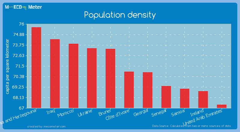 Population density of C�te d'Ivoire