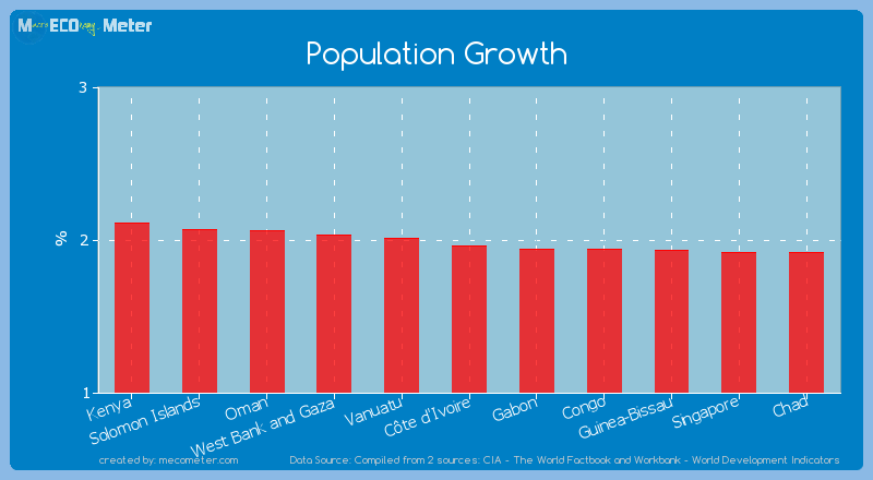 Population Growth of C�te d'Ivoire