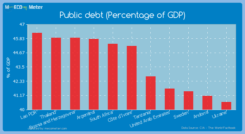 Public debt (Percentage of GDP) of C�te d'Ivoire