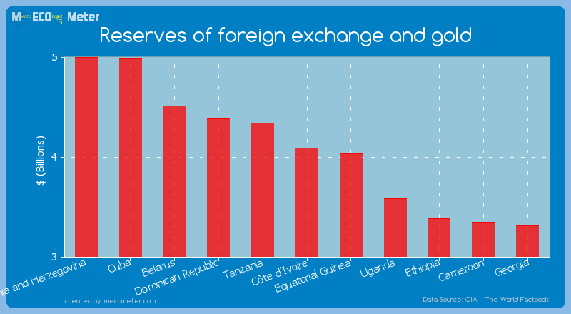 Reserves of foreign exchange and gold of C�te d'Ivoire
