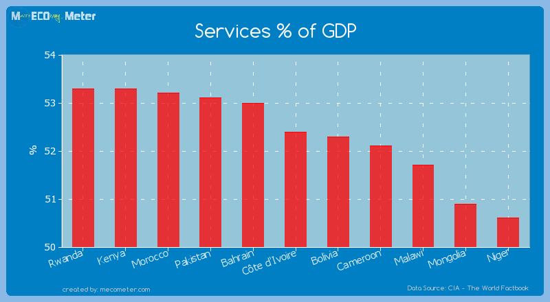 Services % of GDP of C�te d'Ivoire