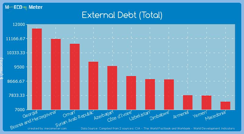 External Debt (Total) of C�te d'Ivoire