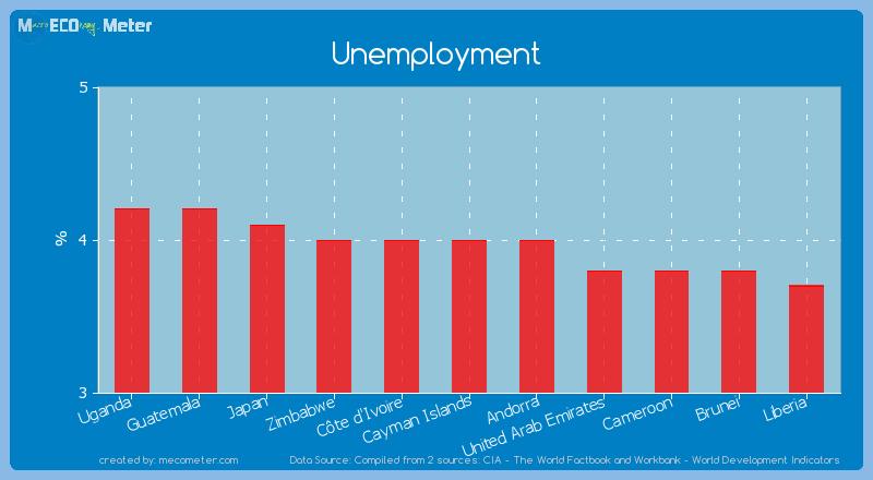 Unemployment of C�te d'Ivoire