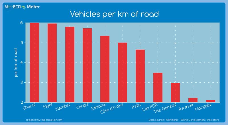 Vehicles per km of road of C�te d'Ivoire