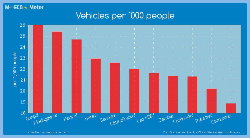Vehicles per 1000 people of C�te d'Ivoire