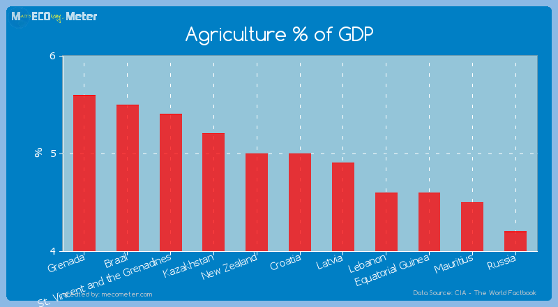 Agriculture % of GDP of Croatia