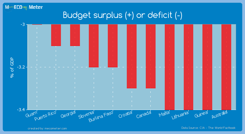 Budget surplus (+) or deficit (-) of Croatia