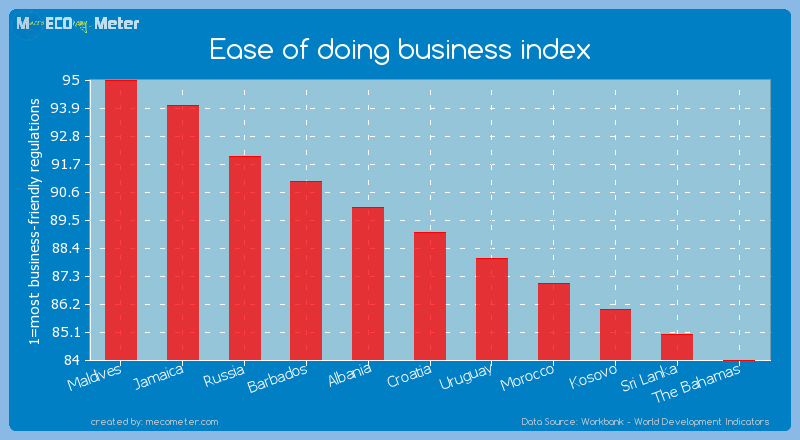 Ease of doing business index of Croatia