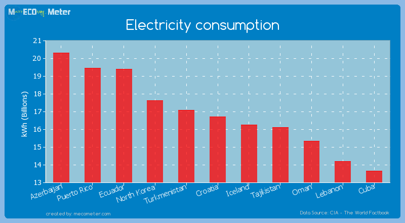 Electricity consumption of Croatia