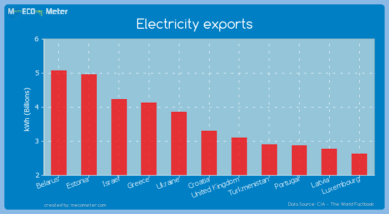 Electricity exports of Croatia